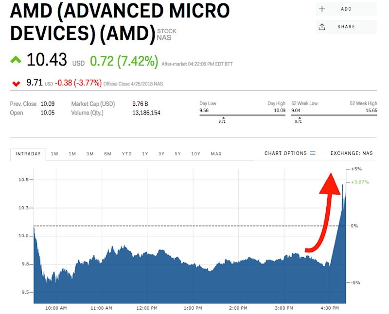 Advanced Micro Devices Inc. Q1 adjusted earnings of $0.11 per share