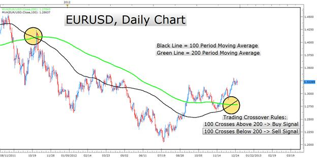 Learn_Forex_Trend_Trading_Rules_with_Moving_Average_Crosses_body_Picture_1.png, Learn Forex: Trend Trading Rules with Moving Average Crosses
