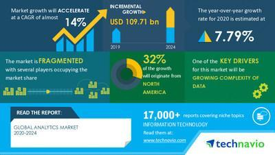 Technavio has announced its latest market research report Analytics Market by End-user and Geography - Forecast and Analysis 2020-2024