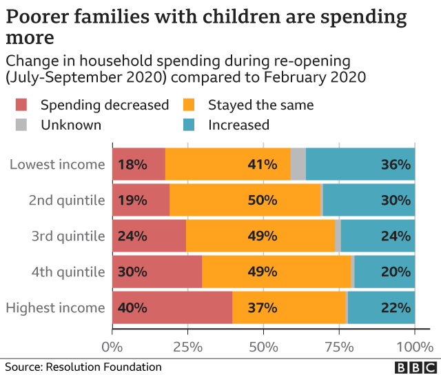 Graphic showing families with children on low income reported more spending during the pandemic