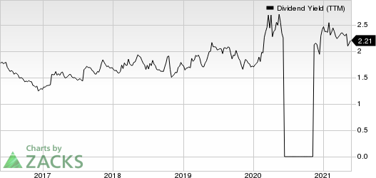 Standard Motor Products, Inc. Dividend Yield (TTM)