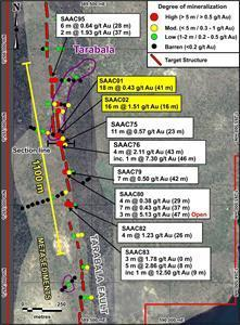 Drilling locations and significant results at Tarabala.  Previous drilling results in yellow labels.