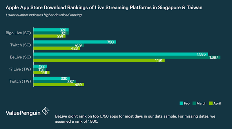 Apple App store download rankings of leading live-streaming apps in Singapore & Taiwan: Bigo Live, 17 Live and Twitch
