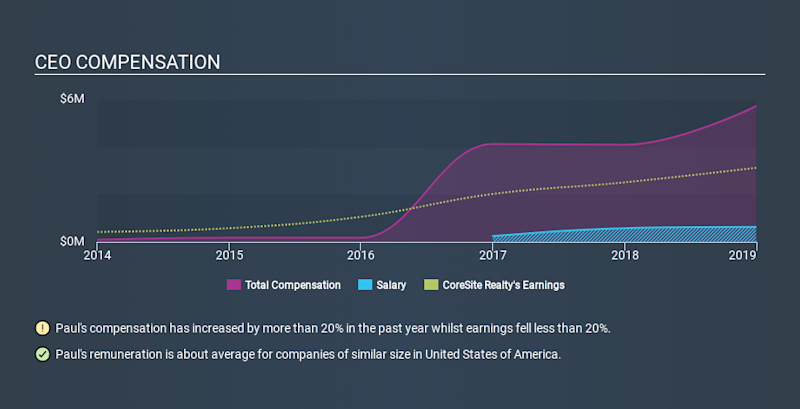 NYSE:COR CEO Compensation, January 1st 2020