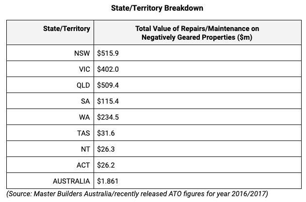 (Source: Master Builders Australia/2016-17 ATO figures)