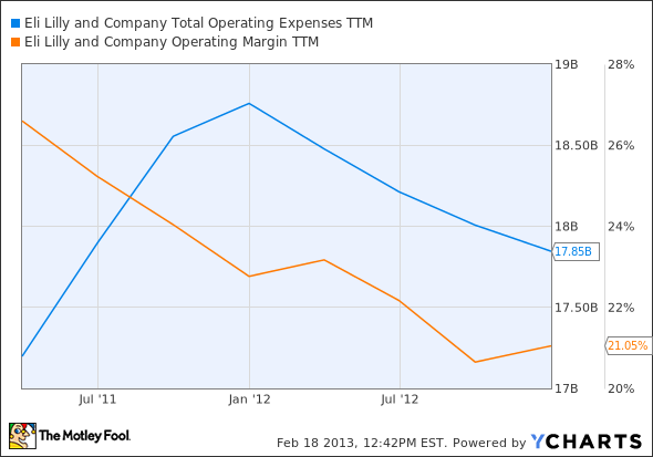 LLY Total Operating Expenses TTM Chart
