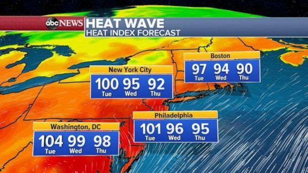 PHOTO: More 90 degree temperatures are forecast for the next three days for most of the major Northeast cities too. (ABC News)