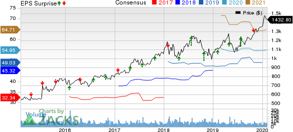 Alphabet Inc. Price, Consensus and EPS Surprise