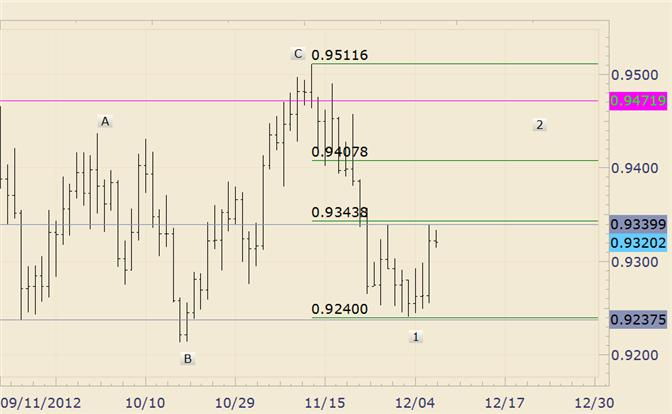 FOREX_Technical_Analysis_USDCHF_Faces_Resistance_from_9340_body_usdchf.png, FOREX Technical Analysis: USD/CHF Faces Resistance from 9340