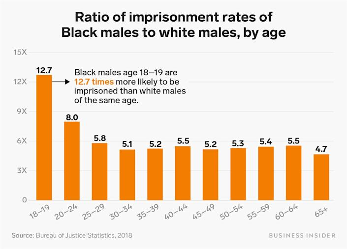 ratio of imprisonment rates of black to white males by age