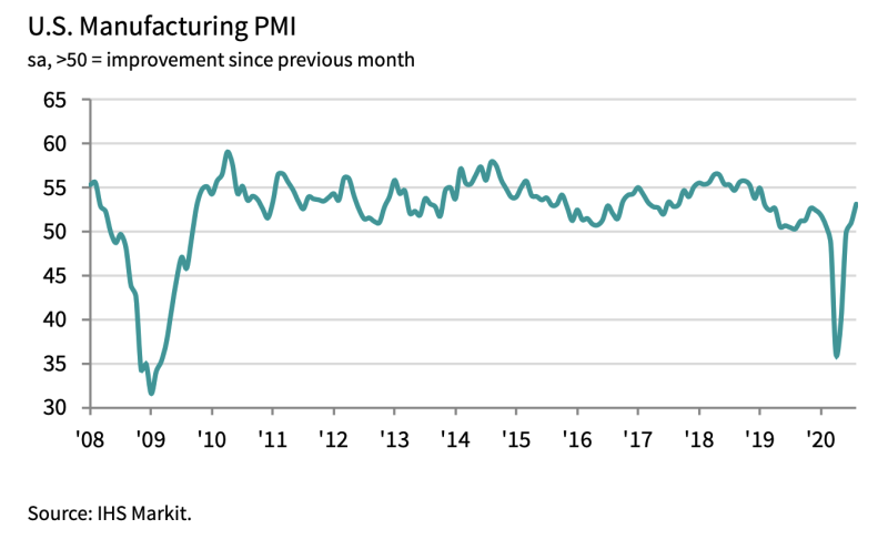 IHS Markit's gauge of manufacturing activity rose to its highest level since January 2019 in August as the manufacturing sector continues to heal after a shutdown in the spring. (Source: IHS Markit)