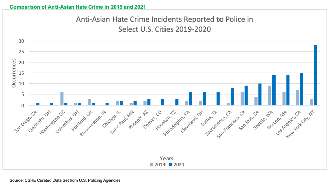Data collected by CSUB show a spike in Asian hate crime incidents from 2019 to 2020. (CSUB)
