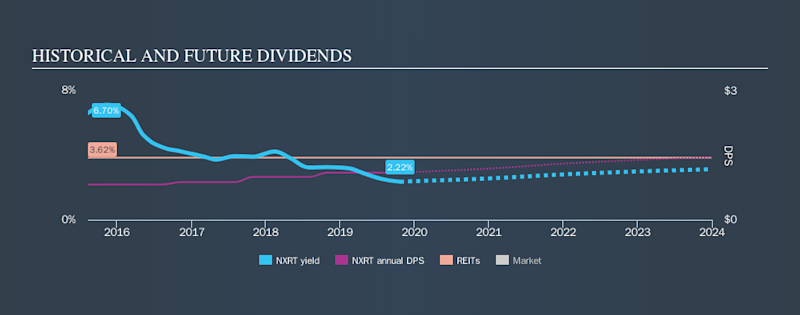 NYSE:NXRT Historical Dividend Yield, October 22nd 2019