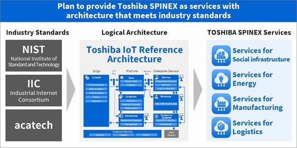 TOSHIBA SPINEX(TM), a CPS-based program within the holistic Toshiba Enterprise IoT Suite of services