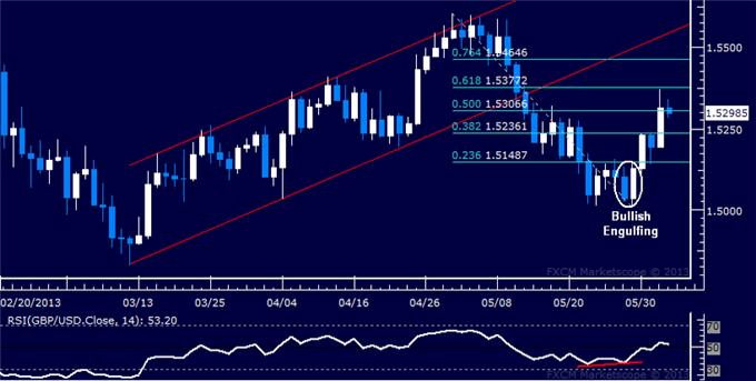 Forex_GBPUSD_Technical_Analysis_06.04.2013_body_Picture_5.png, GBP/USD Technical Analysis 06.04.2013