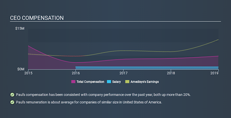 NasdaqGS:AMED CEO Compensation, February 5th 2020