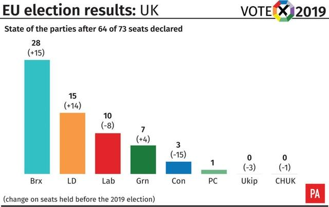 EU election results: state of the parties after 64 of 73 seats declared
