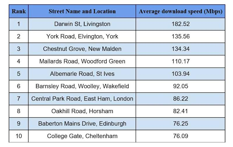 Best streets for broadband speeds, according to uSwitch.com