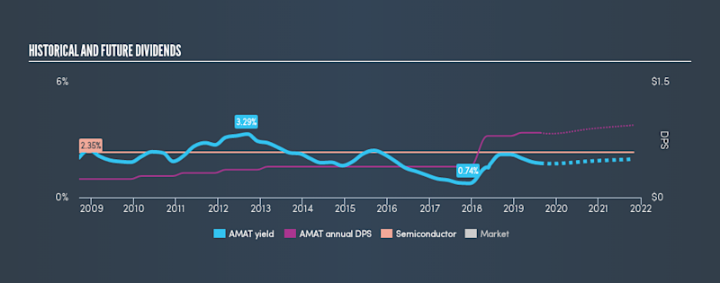 NasdaqGS:AMAT Historical Dividend Yield, August 16th 2019