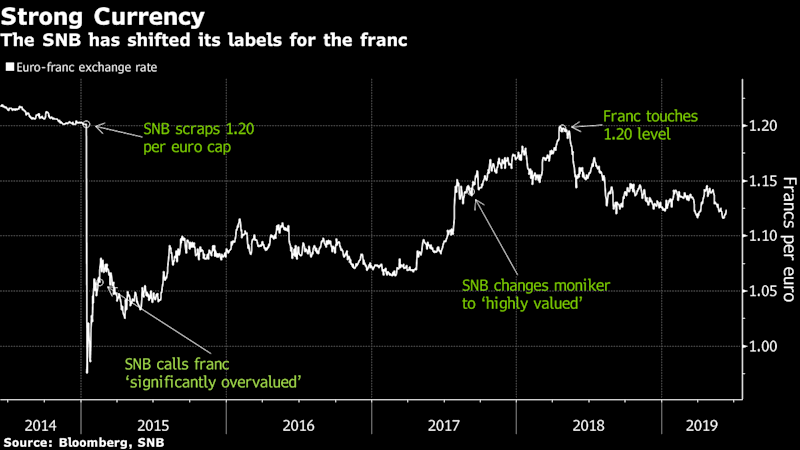 Swiss to Join Dovish Global Shift as Franc Tightens Grip