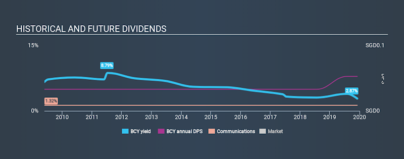 SGX:BCY Historical Dividend Yield, December 4th 2019