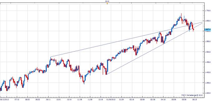 PT_jpy_low_body_Picture_1.png, Price & Time: Looking for a USD/JPY Low
