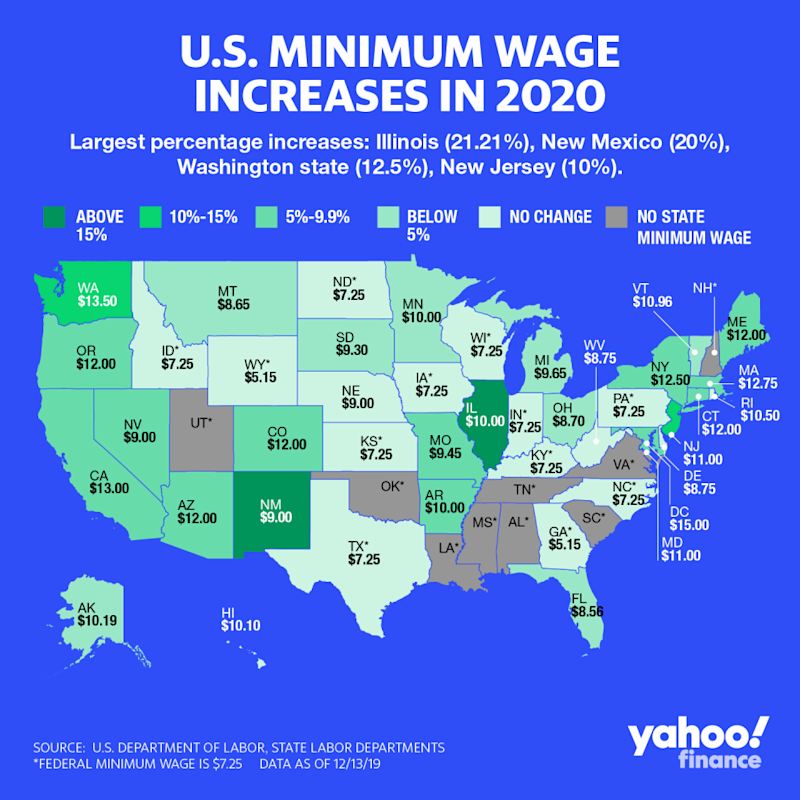 There are 21 states raising their minimum wage in 2020. (Graphic: David Foster/Yahoo Finance)