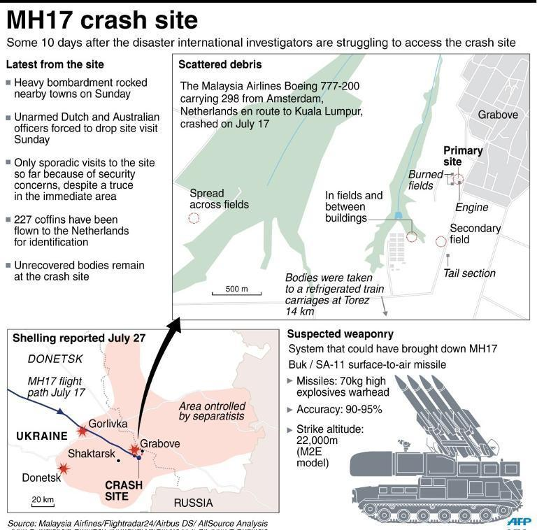 Graphic on the latest situation at the Malaysia Airlines MH17 crash site in eastern Ukraine