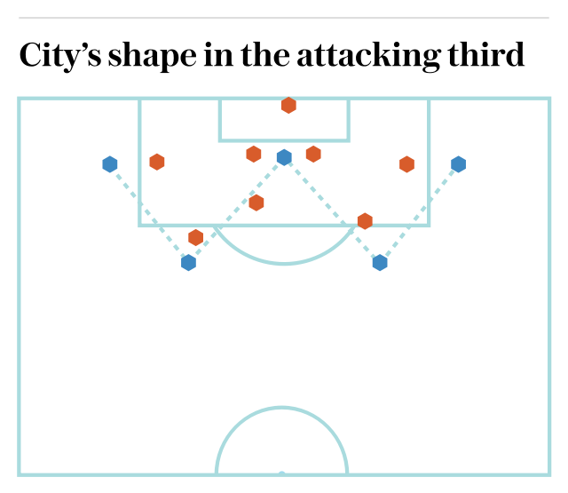 Man City's shape in the attacking third