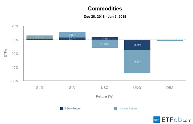Etfdb.com commodities jan 4 2019