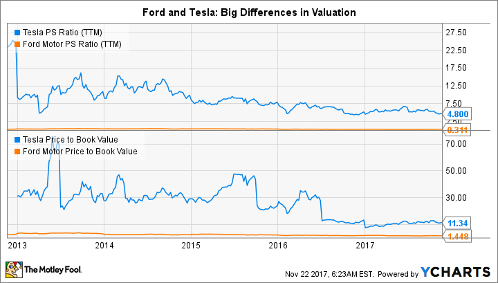 Better Buy Ford Motor Co Vs Tesla Inc
