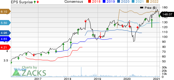 Broadridge Financial Solutions, Inc. Price, Consensus and EPS Surprise