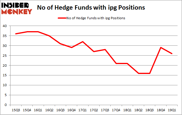 No of Hedge Funds with IPG Positions