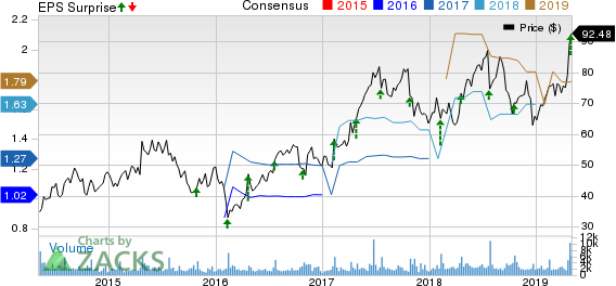 Medidata Solutions, Inc. Price, Consensus and EPS Surprise