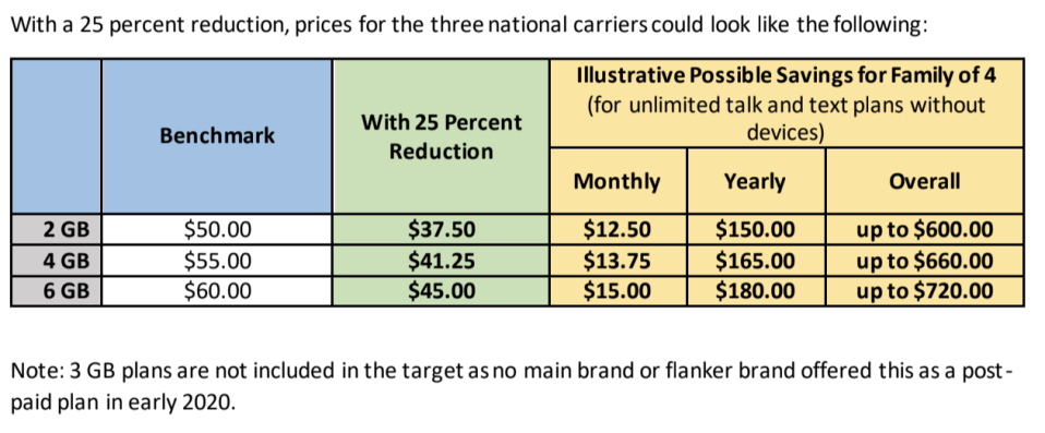 The plan of action to reduce cell phone prices by 25%