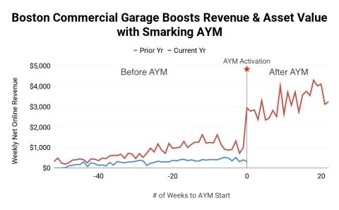 Smarking Boosts Commercial Real Estate Revenue and Asset Value Via Dynamic Pricing Engine for Parking