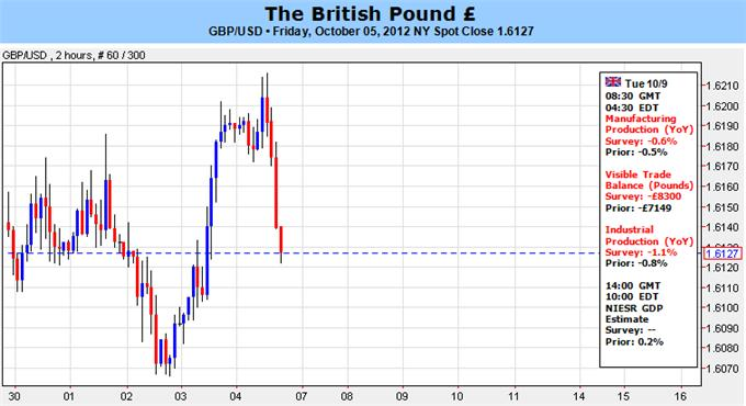 British_Pound_at_the_Mercy_of_Euro_Crisis_Jitters_Global_Slowdown_Fears_body_Picture_1.png, British Pound at the Mercy of Euro Crisis Jitters, Global Slowdown Fears