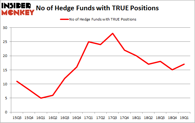 No of Hedge Funds with TRUE Positions