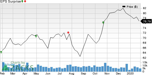 PACCAR Inc. Price and EPS Surprise