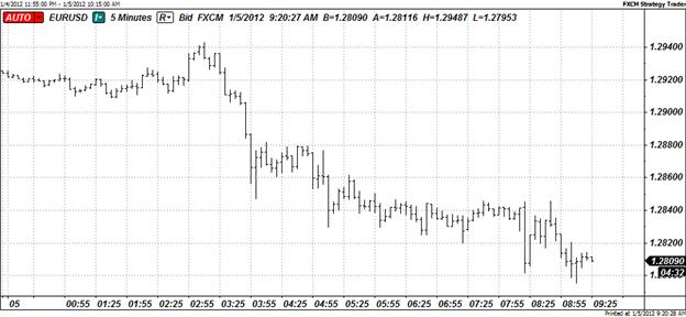 Euro_Falls_Below_1.2800_For_First_Time_Since_September_2010_body_Picture_10.png, Euro Falls Below 1.2800 For First Time Since September 2010