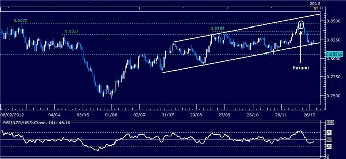 Forex_Analysis_NZDUSD_Classic_Technical_Report_12.31.2012_body_Picture_1.png, Forex Analysis: NZD/USD Classic Technical Report 12.31.2012