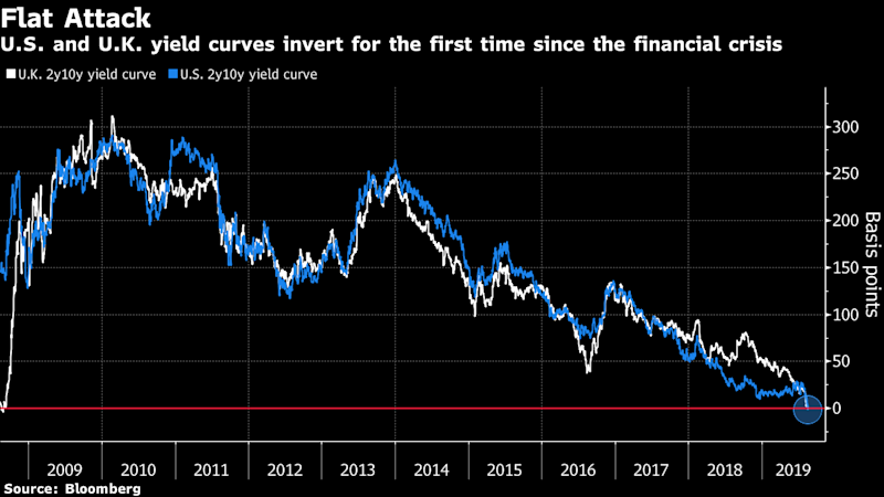 Should you care about the yield curve inversion?