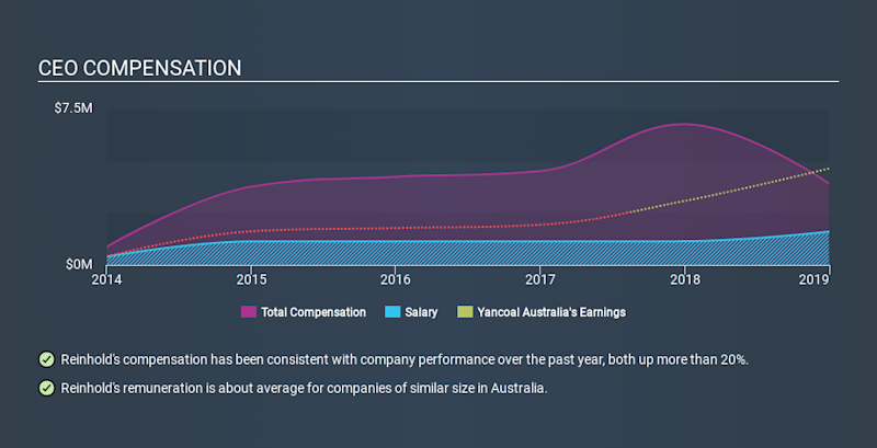 ASX:YAL CEO Compensation, January 24th 2020