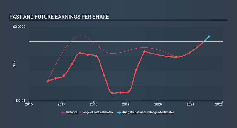 AIM:EOG Past and Future Earnings, March 14th 2020