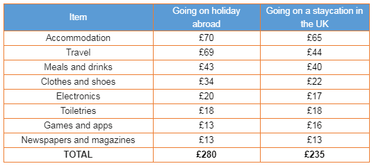 Average cost per person for going abroad vs a UK 'staycation'. Source: American Express
