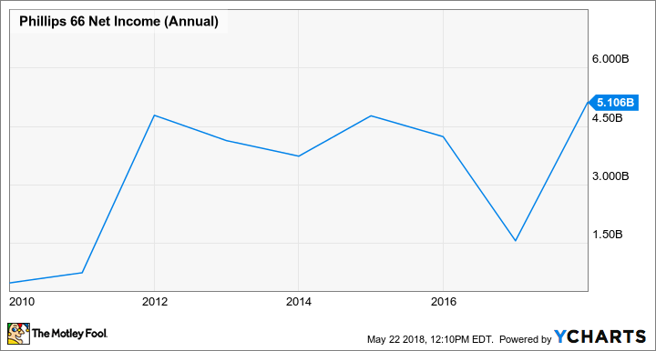 PSX Net Income (Annual) Chart
