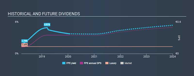 BIT:FPE Historical Dividend Yield, January 19th 2020
