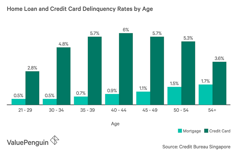 Home Delinquency Rates by Age