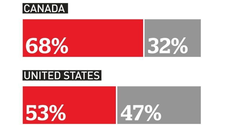 CBC-Angus Reid Institute poll: Canadians want minorities to do more to 'fit in'