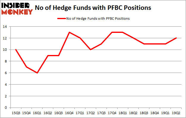 No of Hedge Funds with PFBC Positions